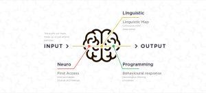nlp mind map